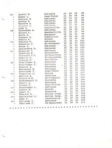 resultats printemps 1992 2de2